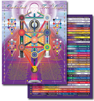 The Qabalah Tree of LIfe Chart
